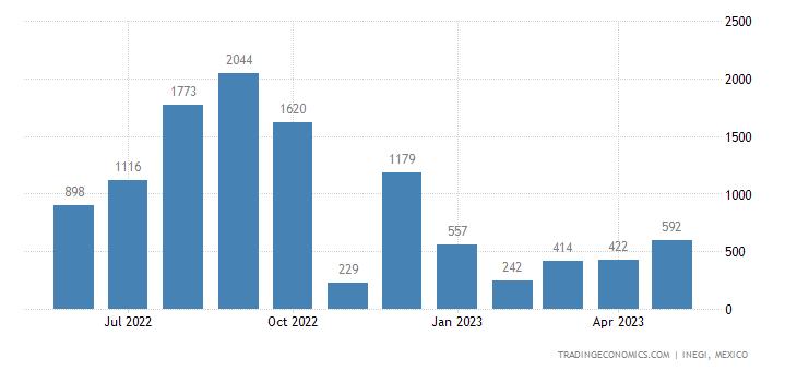 Mexico Imports of Milk Based Feeding Preparations