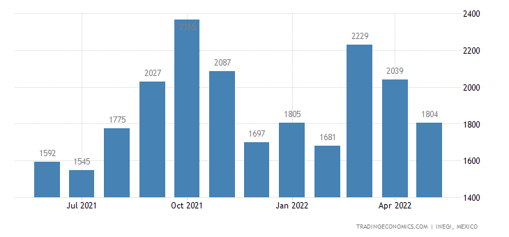 Mexico Imports of Milk & Cream, Not Concentrated