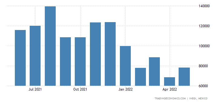 Mexico Imports of Mineral Fuels, Mineral Oils & Basic Lu