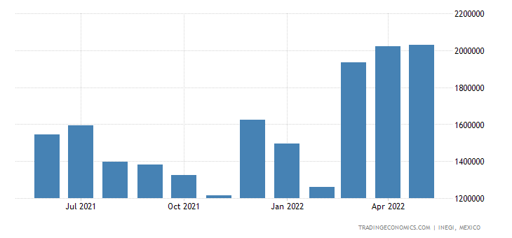 Mexico Imports of Mineral Fuels Mineral Oils & Gasoline