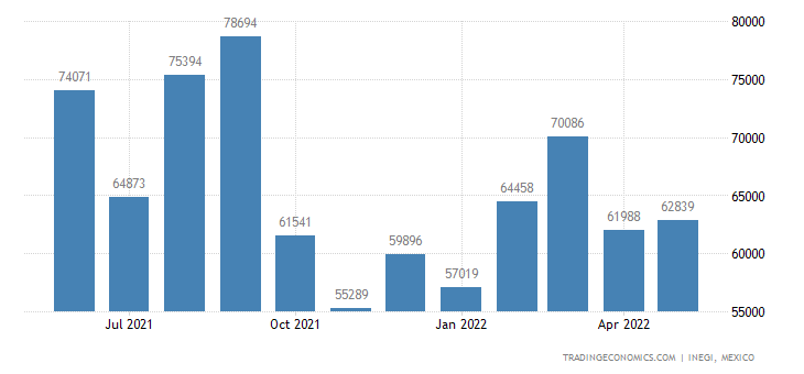 Mexico Imports of Mineral Fuels, Mineral Oils & Greasing