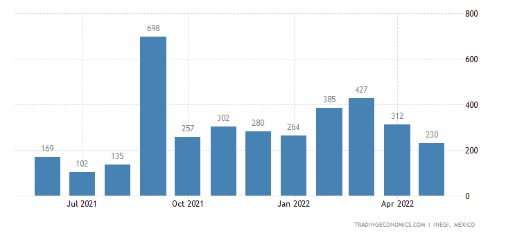 Mexico Imports of Mineral Or Chem Fertilizers, Phosphatic