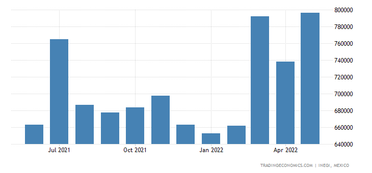 Mexico Imports of Miscellaneous Chem Products