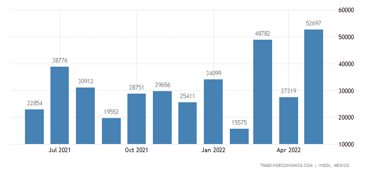 Mexico Imports of Mixed Alkylbenzenes & Mixed Alkylnapht