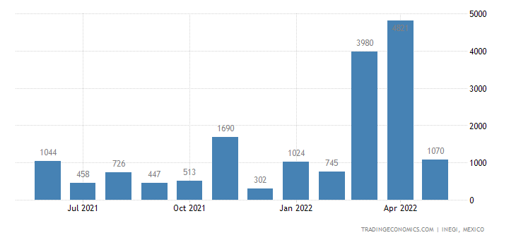 Mexico Imports of Mixtures of Xylene Isomers