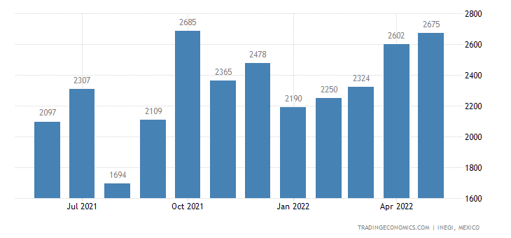 Mexico Imports of Musical Instr. Parts & Accessories