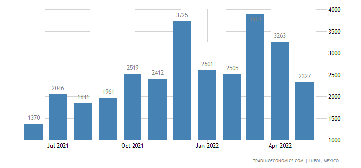 Mexico Imports of Musical Instruments, Amplified, Electr