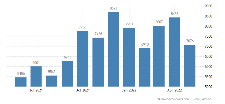 Mexico Imports of Musical Instruments, Parts & Accessori