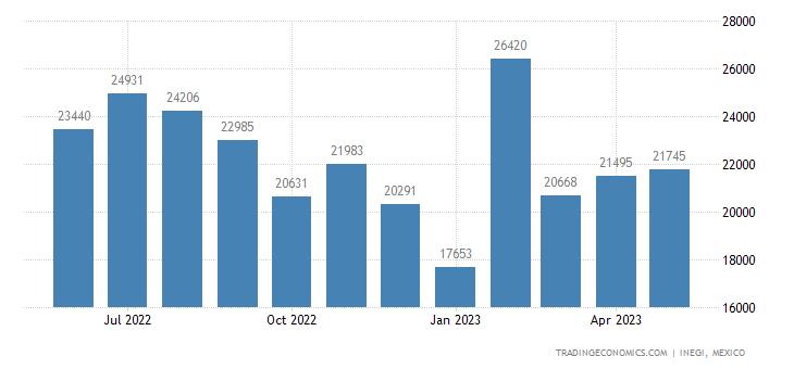 Mexico Imports of Narrow Woven Fabrics