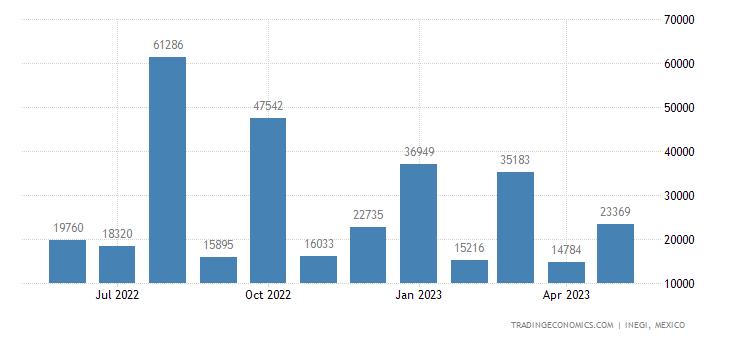 Mexico Imports of Natural Calcium & Aluminum Phosphates