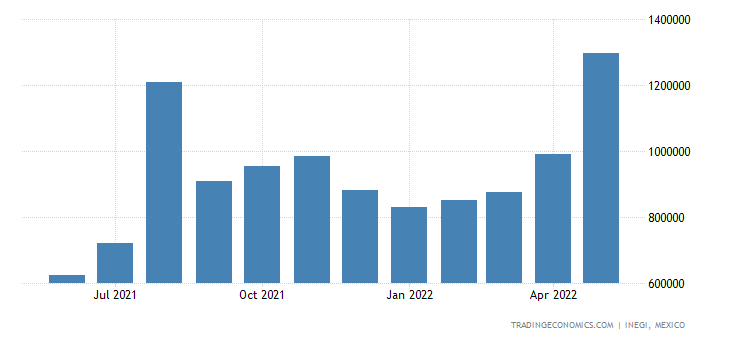 Mexico Imports of Natural Gas Gaseous