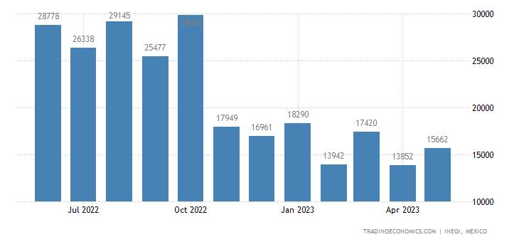 Mexico Imports of Natural Rubber, Balata, Gutta-percha,