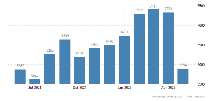 Mexico Imports of Natural Sands, All Kinds