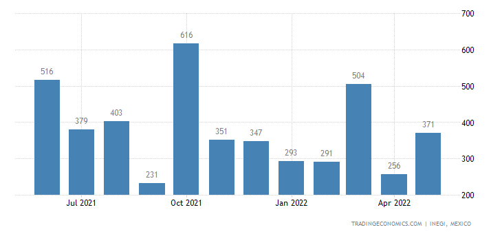 Mexico Imports of Newspapers, Journals & Periodicals, I