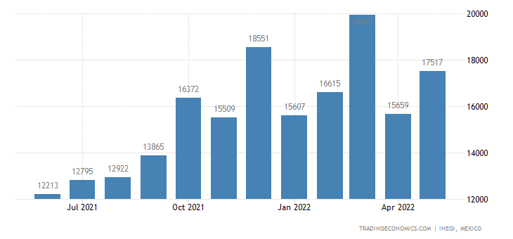 Mexico Imports of Nickle Bars, Rods, Profiles & Wire