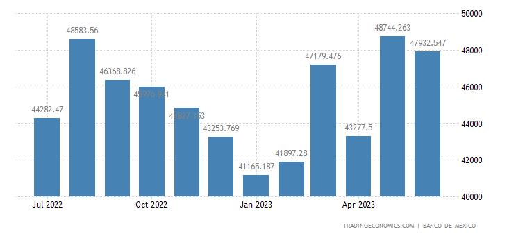 Mexico Imports of Non-oil
