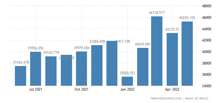 Mexico Imports of Non-oil
