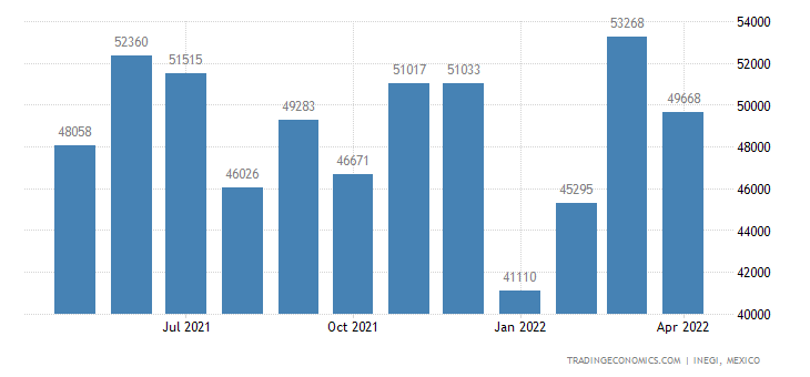 Mexico Imports of Nonwovens, Impregnated Or Not, Coated,