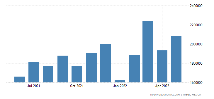 Mexico Imports of Not Classified Products