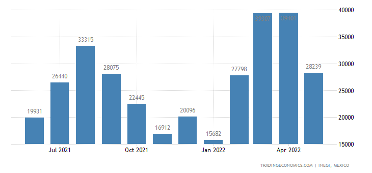 Mexico Imports of Nuts Nesoi, Fresh Or Dried