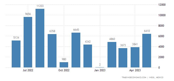 Mexico Imports of O-xylene O-xylene