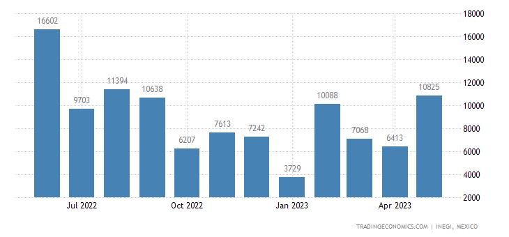 Mexico Imports of Oil Seeds and Oleaginous Fruits Nesoi,