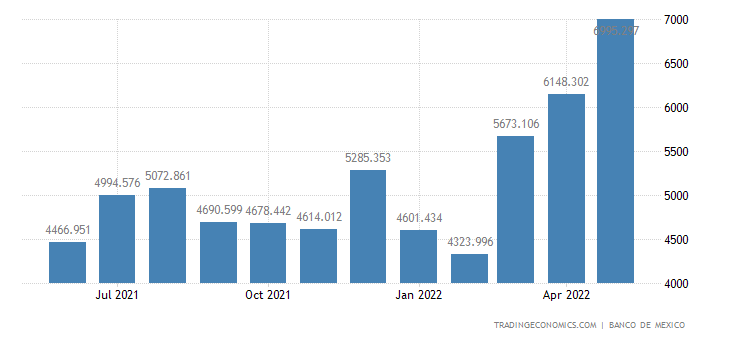 Mexico Imports of Oil