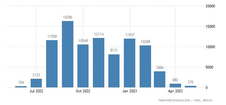 Mexico Imports of Onions, Shallots, Garlic, Leeks & Othe