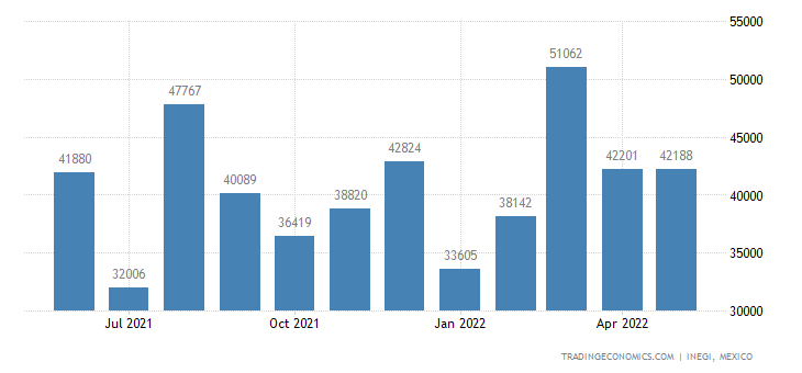Mexico Imports of Optical Fibers & Optical Fiber Bundles
