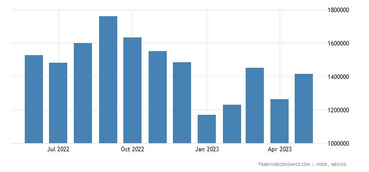 Mexico Imports - Optical, Measuring, Checking, Precision Instr.