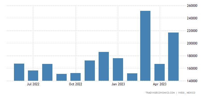 Mexico Imports of Ores, Slag & Ash