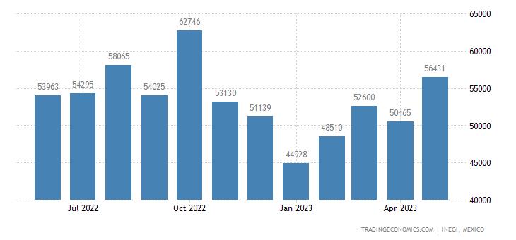 Mexico Imports of Oscilloscopes, Spectrum Analyzers Etc