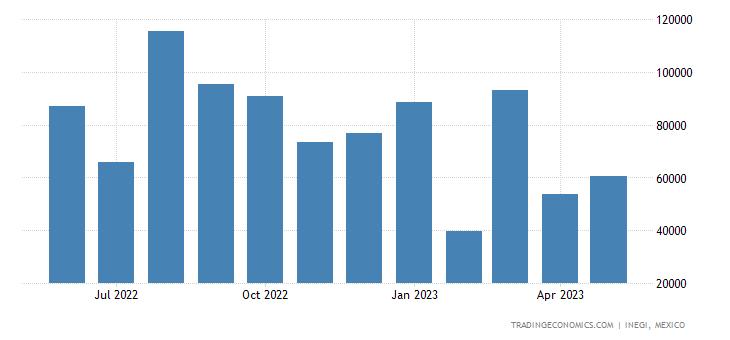 Mexico Imports of P-xylen P-xylen