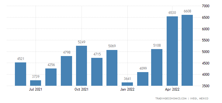Mexico Imports of Packing Cases, Crates, Drums, For Pack