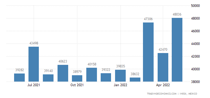 Mexico Imports of Paints & Varnishes In A Nonaqueous Med