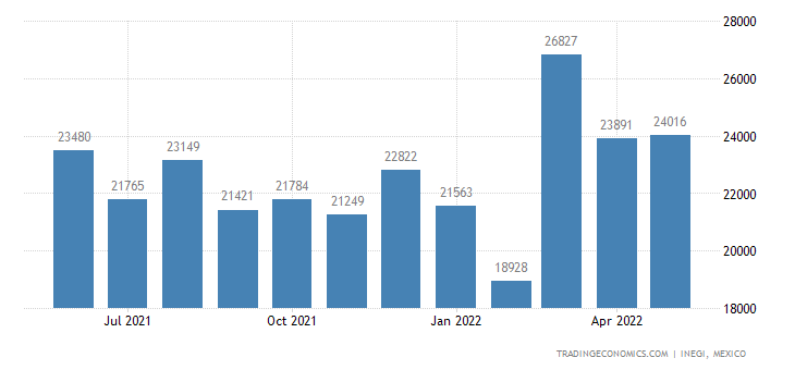 Mexico Imports of Paints & Varnishes In An Aqueous Medium
