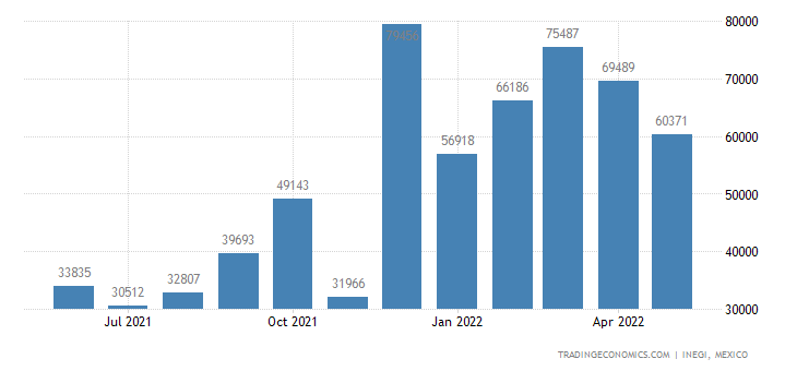 Mexico Imports of Palm Oil & Its Fractions, Refined Or N