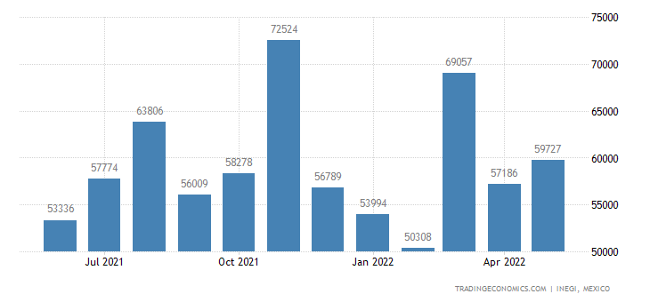 Mexico Imports of Paper, Paperboard, Cellulose Wadding &