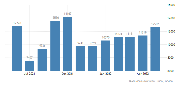 Mexico Imports of Particle Board & Similar Wood Boards,