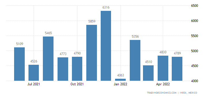 Mexico Imports of Parts & Accessories For Agriculture Tr