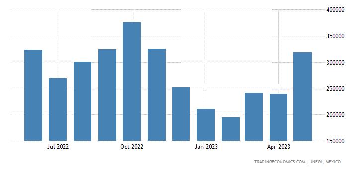 Mexico Imports of Parts For Television, Radio & Radar Ap