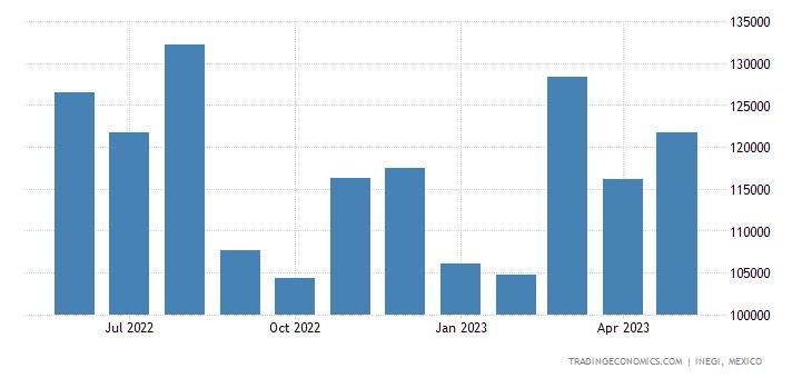 Mexico Imports of Parts of Electric Motors, Generators,