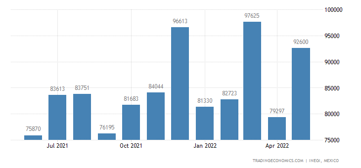 Mexico Imports of Parts of Machinery of Headings to Cove
