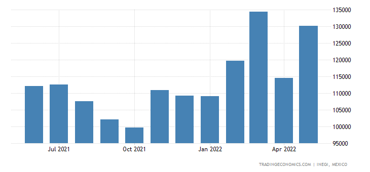 Mexico Imports of Parts of Seats