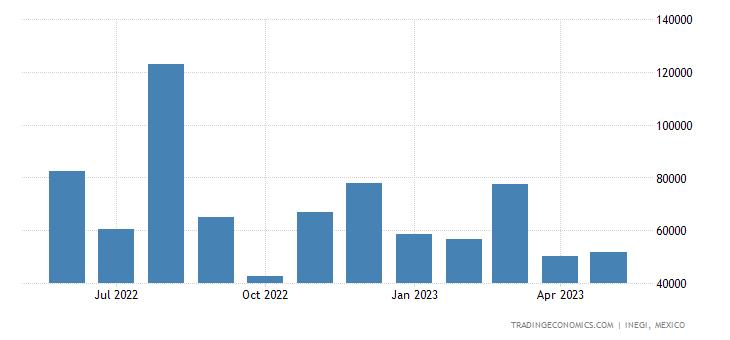 Mexico Imports of Petroleum Coke, Petroleum Bitumen