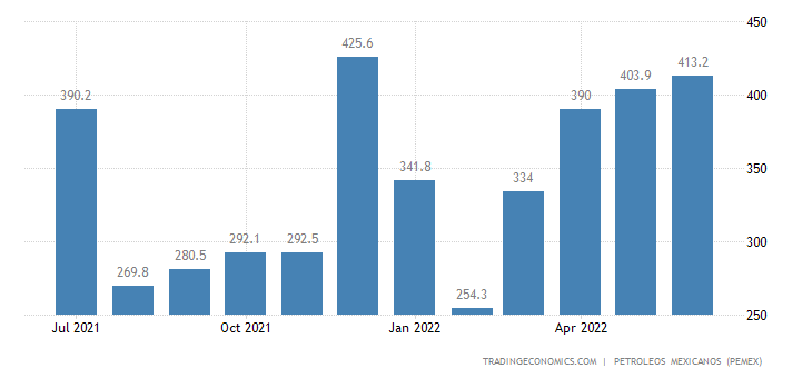 Mexico Imports of Petroleum - Gasoline