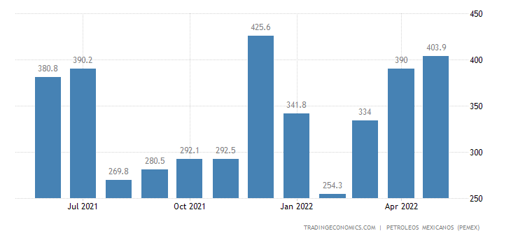 Mexico Imports of Petroleum - Gasoline