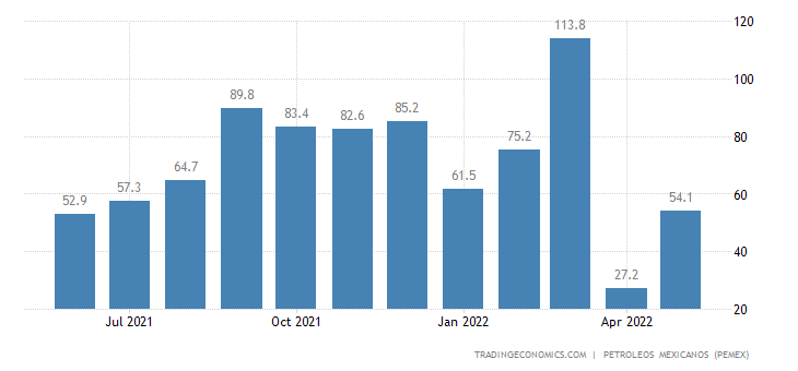 Mexico Imports of Petroleum - Lpg