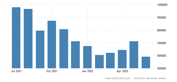 Mexico Imports of Petroleum - Natural Gas