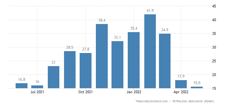 Mexico Imports of Petroleum - Petrochemicals